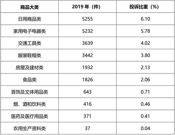 日用品投诉最多,北京消协2019投诉统计分析曝光